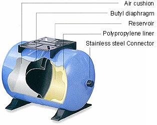 4.4 Gallon Storage Tank