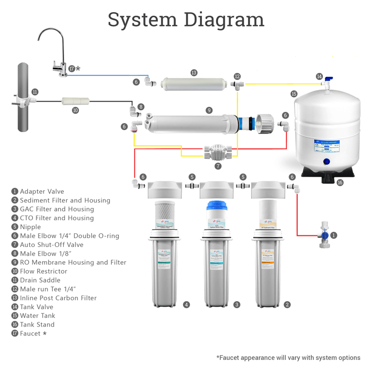 5-stage-system-diagram-white
