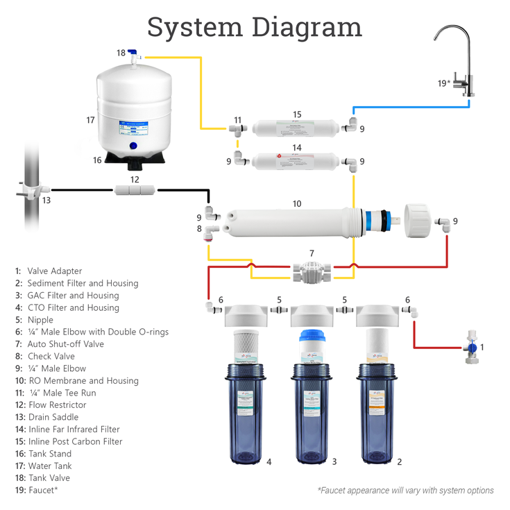 6-stage-fir-system-diagrams