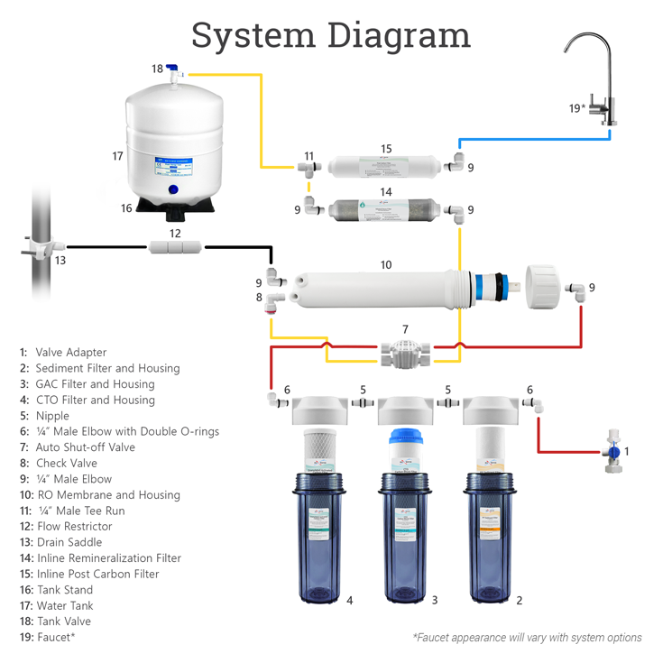 6-stage-remin-system-diagrams