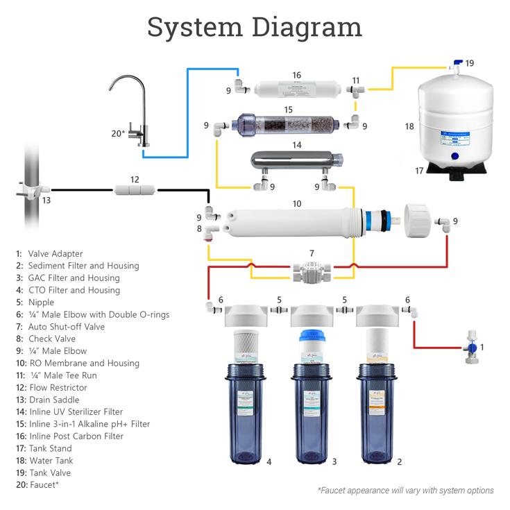9-stage-uv-alkaline-system-diagrams