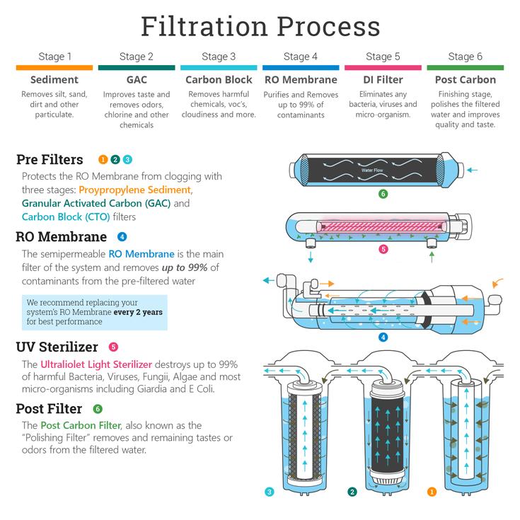 uv-system-slide07-filtration